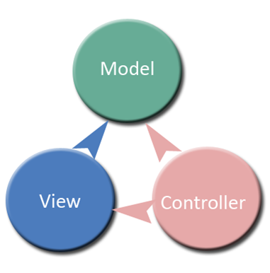 ASP .NET Model View Controller